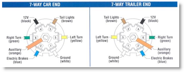bargman 7 way connector brake turn light problem bargman 7 way trailer wiring diagram at readyjetset.co