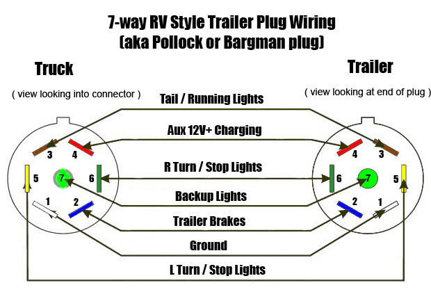trailer wiring diagram 7 blade meetcolab 7 blade trailer connector wiring diagram wirdig 620 x 420